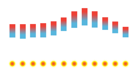 Azores Temperature Average