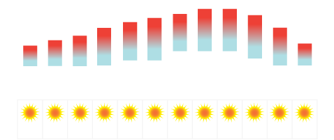 Lanzarote Temperature Average
