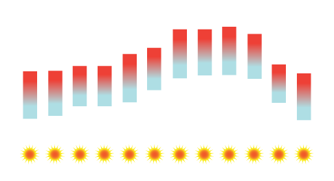 Porto Temperature Average