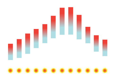 Seville Temperature Average