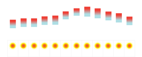 Lisbon Temperature Average